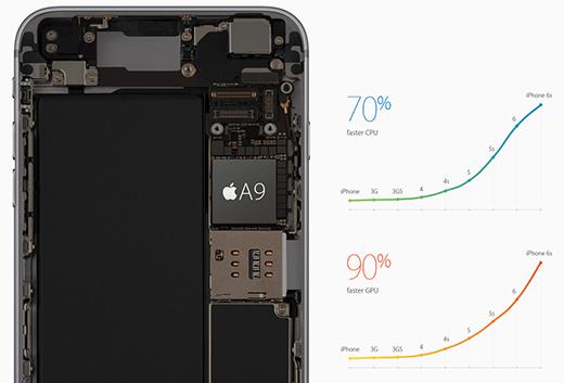 Neuvěřitelně výkonný procesor Apple A9 v nové generaci Apple iPhone 6S.