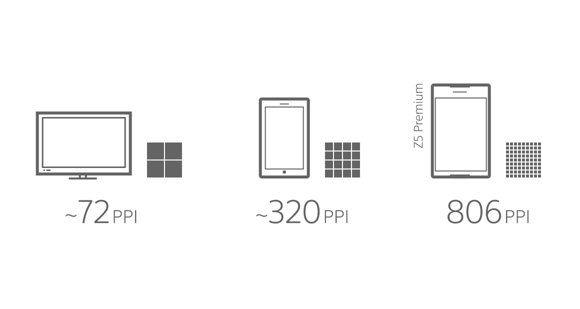 Dechberoucí jemnost nového displeje Sony Xperia Z5 Premium.